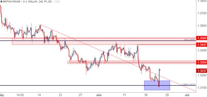GBP/USD gbpusd four hour chart