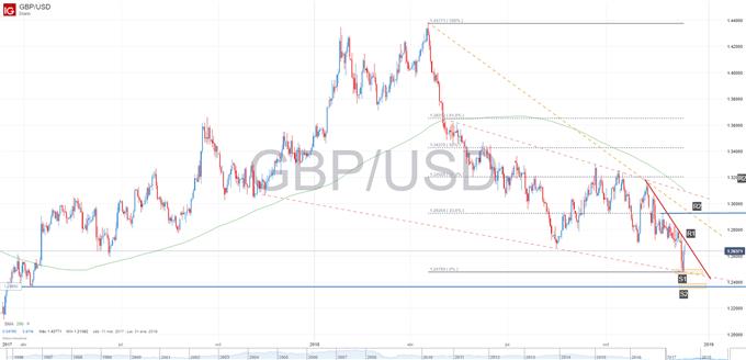 Gráfico técnico GBPUSD