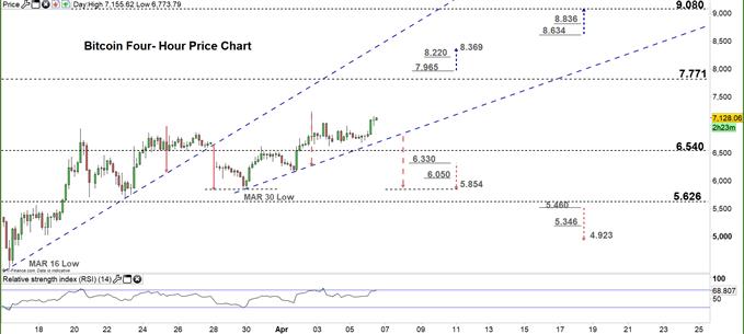 Bitcoin four hour price chart 06-04-20