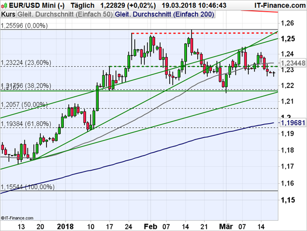 EUR/USD: Charttechnischer Rückschlag