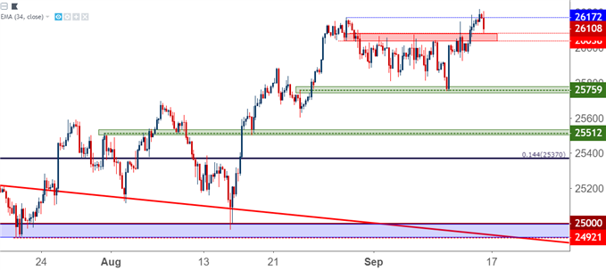 Dow Jones Pulls Back to Near-Term Support After Seven-Month Highs