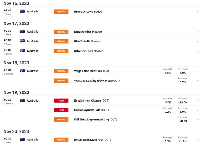Avustralya Doları, Yıllık RBA Dakikalarının Önünde, İş Verileri