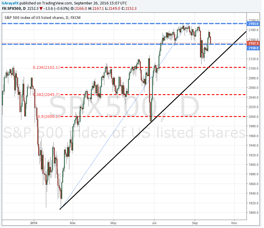 Wall Street: S&P 500 detiene las caídas en 2.150 – ¿Dow Jones logrará romper la tendencia?