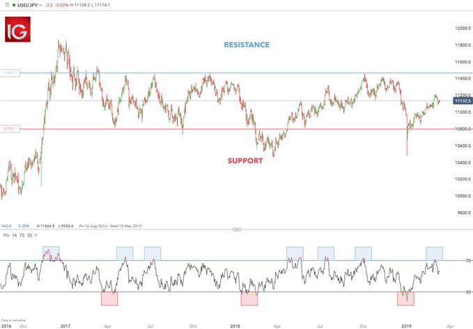 range trading USD/JPY