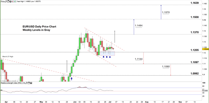 EURUSD Daily price chart 03-07-20 zoomed in