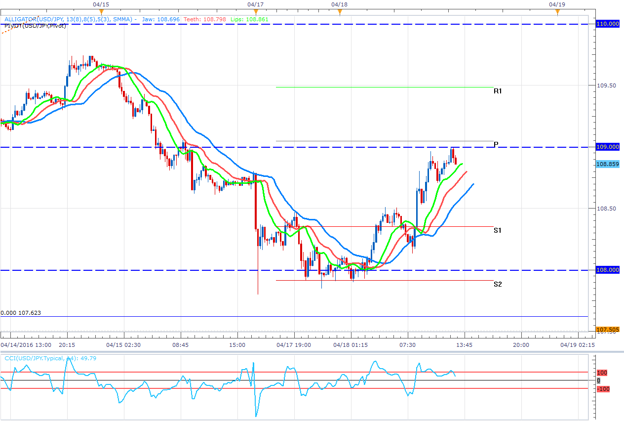 USD/JPY: Sigue la tendencia en corto y podría enviar señales