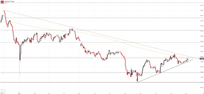 aud/jpy price chart