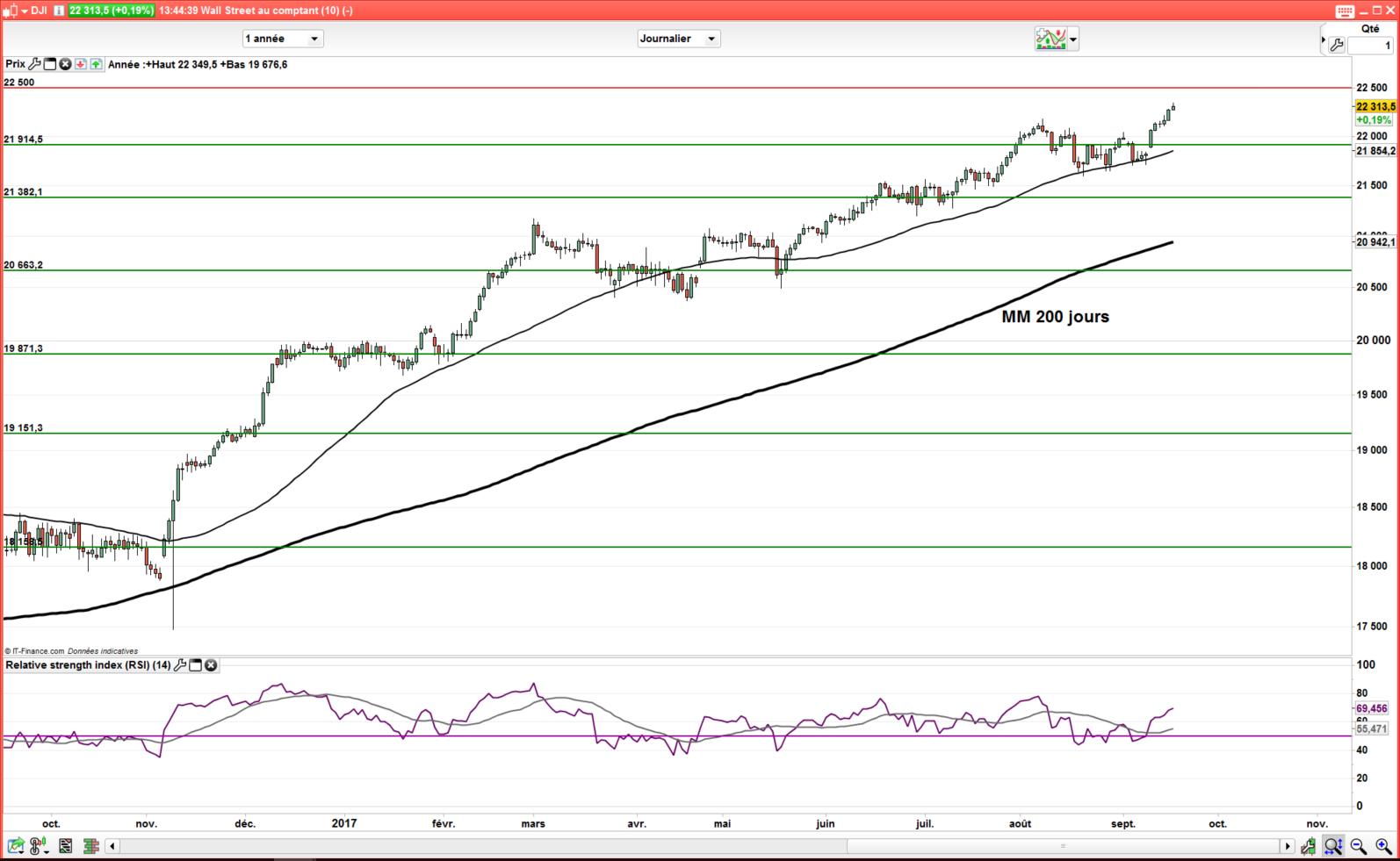 Wall Street: Le Dow Jones réalise sa meilleure semaine avant la Fed