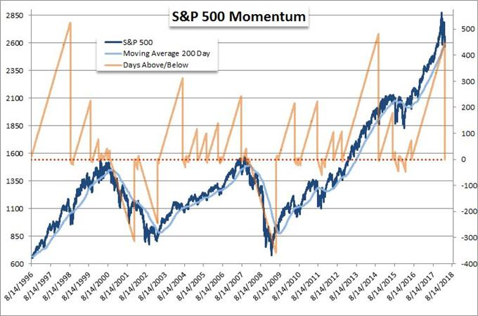 S&P 500 and 200-day Moving Average Overlaid with Consecutive Days Spot above MA