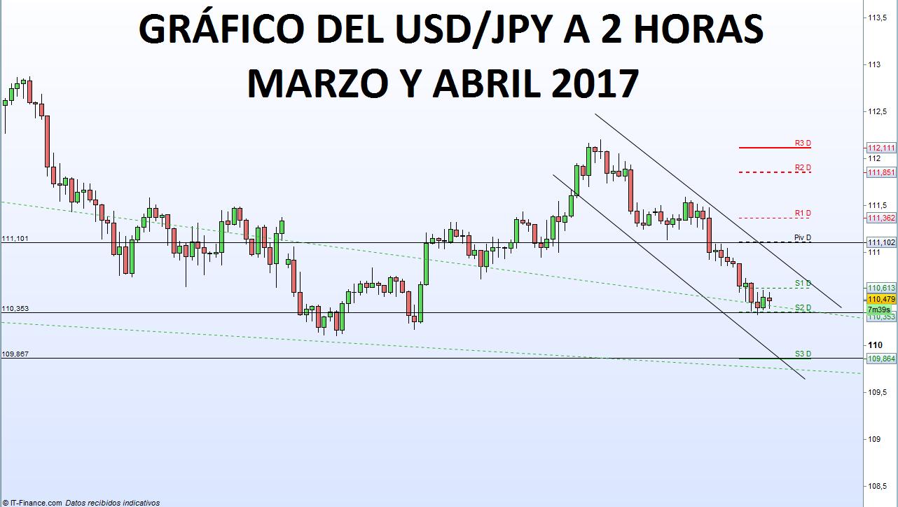 Sube la aversión al riesgo y el USD/JPY pierde los 110.65