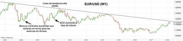 Banco Central Europeo (ECB)