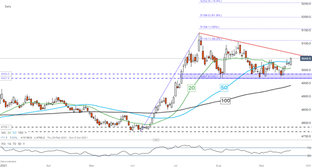 US Dollar Climbs Post FOMC. USD/SGD, USD/THB, USD/PHP, USD/IDR in Focus