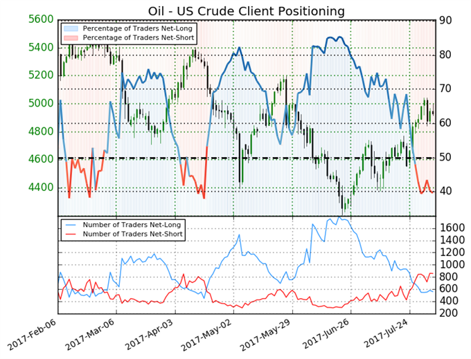 Crude Oil Price Fails To Hold Momentum From Best Week of 2017