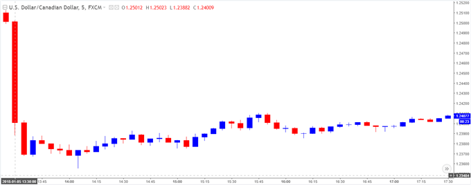 USD/CAD 5-Minute Chart
