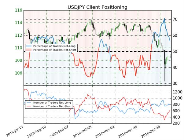 USD/JPY : malgré une majorité de traders acheteurs, le Sentiment est haussier