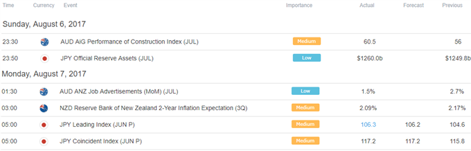 US Dollar May Struggle to Extend Gains on Dovish Fed Comments