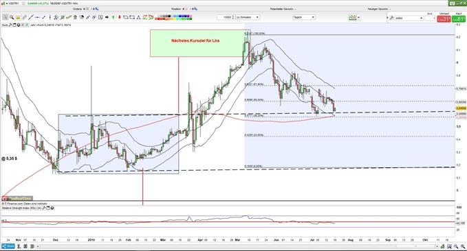US-Dollar: Lira am Retracement