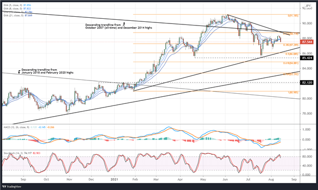 Weekly Canadian Dollar Technical Forecast: Searching for a Catalyst – Oil?