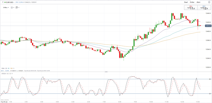 EUR/USD May Fall as Weak German Inflation Negates Solid EZ Growth