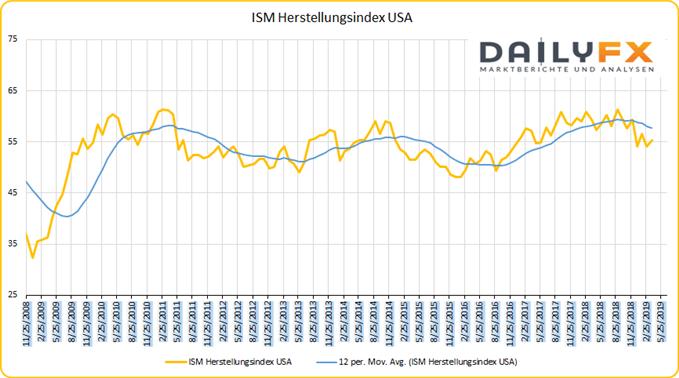 ISM Herstellungsindex USA