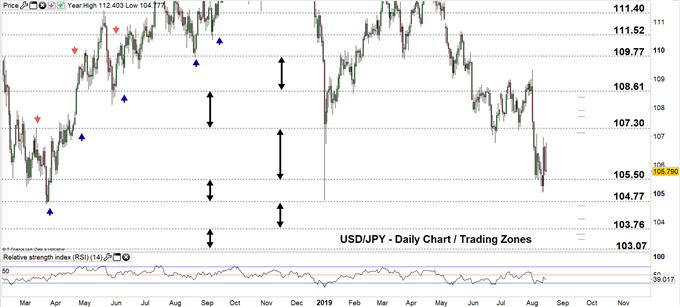 USDJPY daily chart 15-08-19 Zoomed out