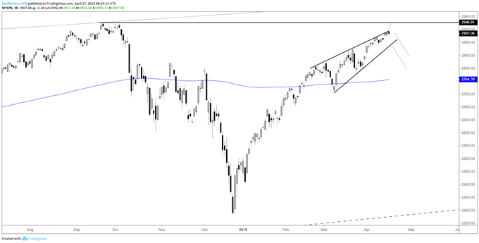 S&P 500 daily chart, still in rising wedge...