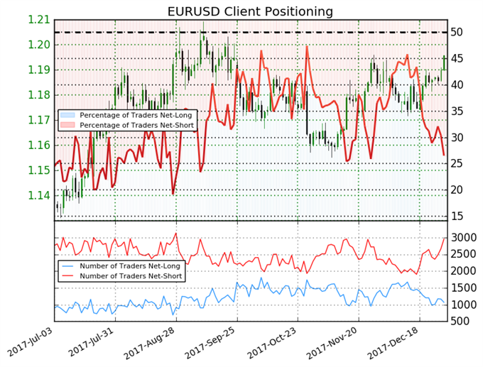 Euro Net-Long Positions Hit Lowest in Over a Month