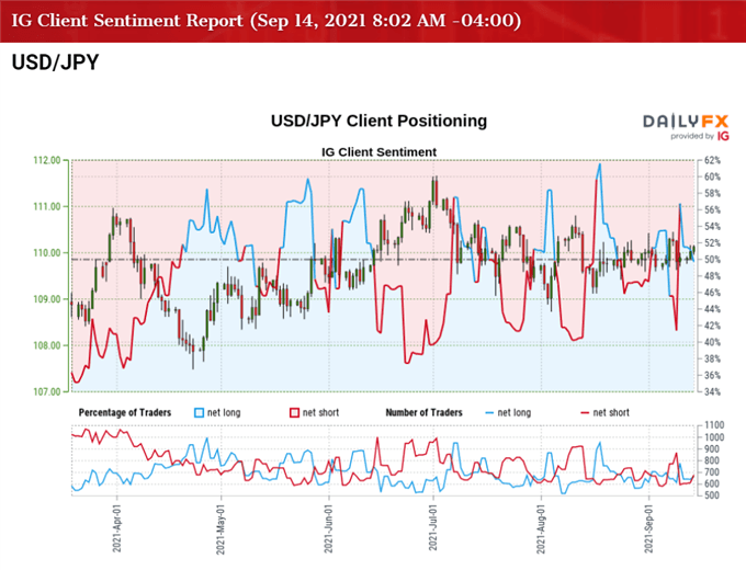 Image of IG Client Sentiment for USD/JPY