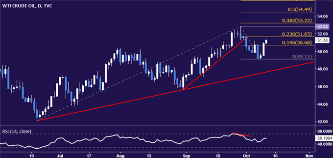 Crude Oil Prices Rise on Output Cut Hopes, Gold Eyes FOMC Minutes