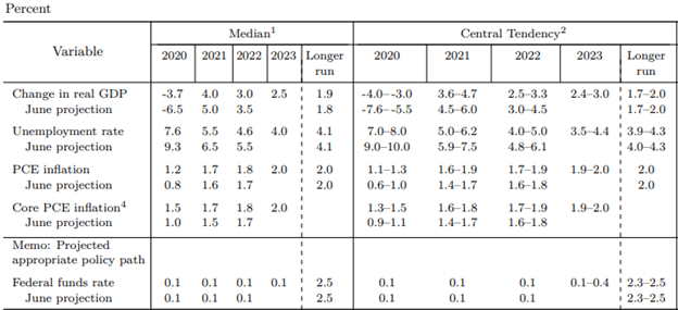 fomc decision economic projections september 2020 federal reserve meeting