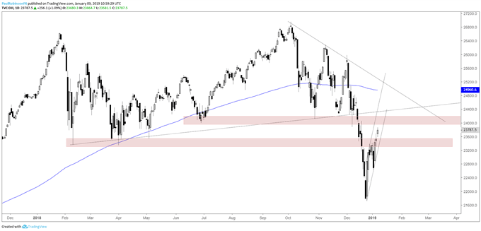 Dow Jones daily cahrt, trading into resistance