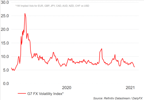 Currency Volatility for the Week Ahead: GBP/USD & AUD/USD in Focus