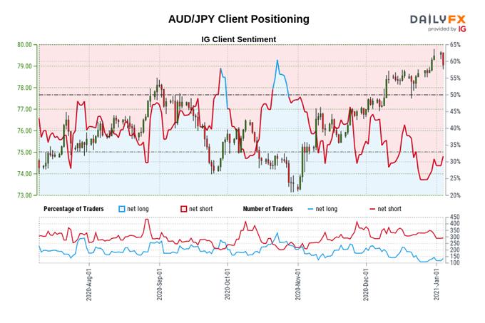 Avustralya Doları Görünümü: Yükselen Demir Cevheri Fiyatları AUD'yi Destekliyor