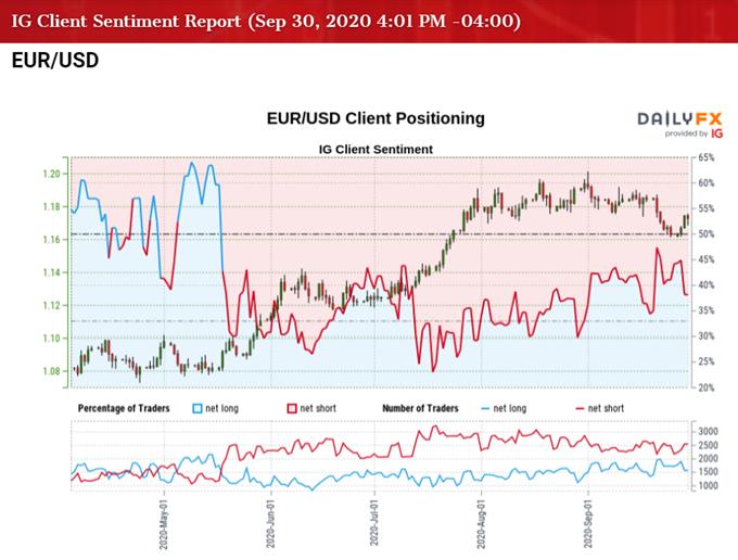 Immagine di IG Client Sentiment per EUR / USD