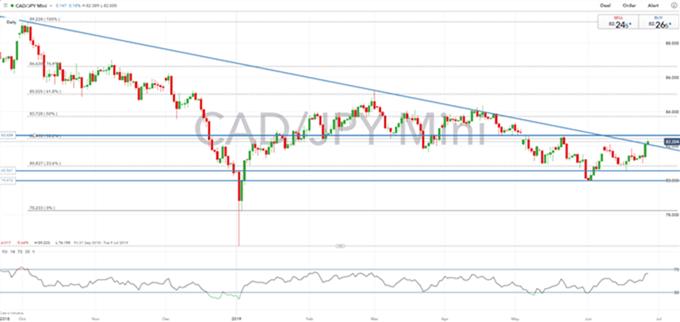 Análisis técnico dólar canadiense: USDCAD y CADJPY