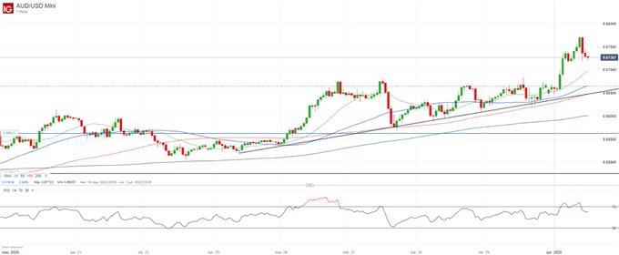 AUD/USD: por encima de los niveles previos al Covid-19