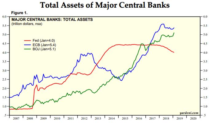 Bilan totale de la Réserve fédérale, BCE et Banque du Japon