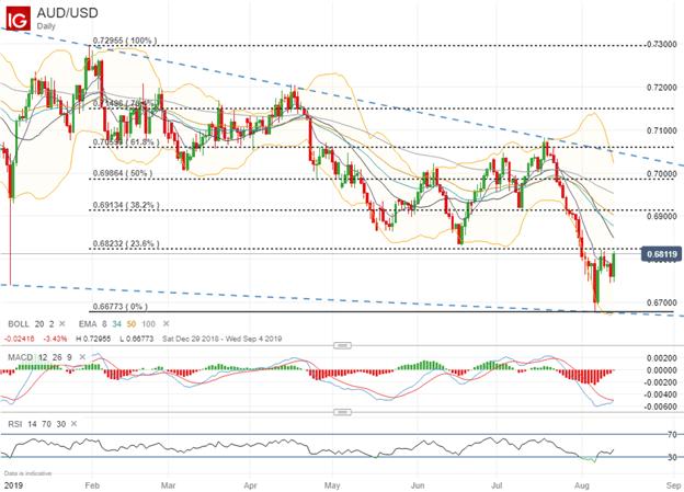 Spot AUDUSD price chart technical analysis US-China Trade War talks restart