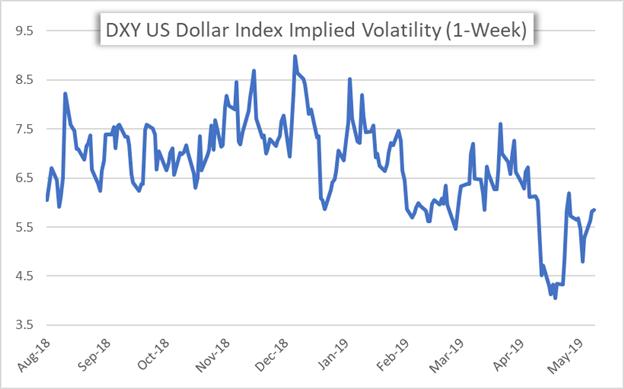 US Dollar Volatility Price Chart DXY 1-Week Implied Volatility