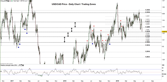 USDCAD price daily chart 20-06-19 Zoomed out