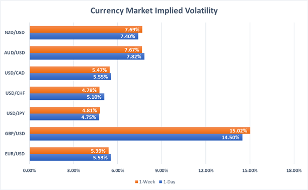 USD, GBP, EUR, JPY, CAD, NZD, AUD, CHF Implied Volatility Price Chart