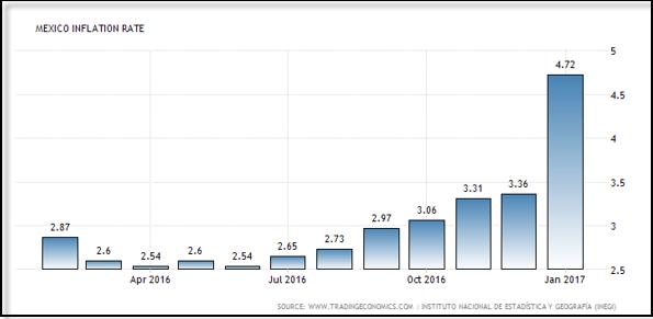 USDMXN: BANXICO complació al mercado y subió la tasa a 6.25%
