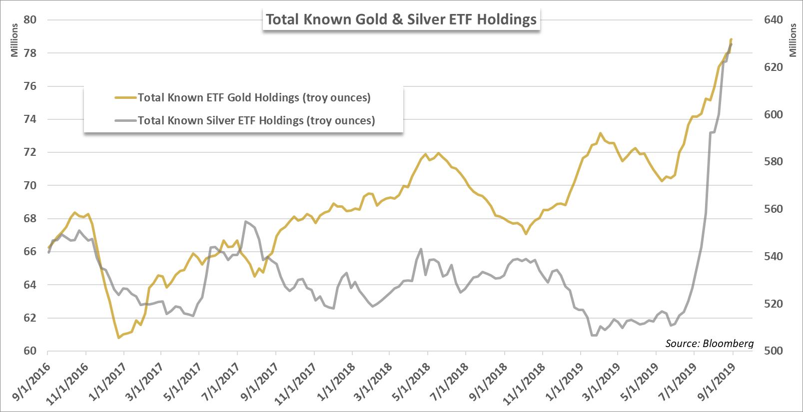 Gold Price Forecast Xau Usd Etf