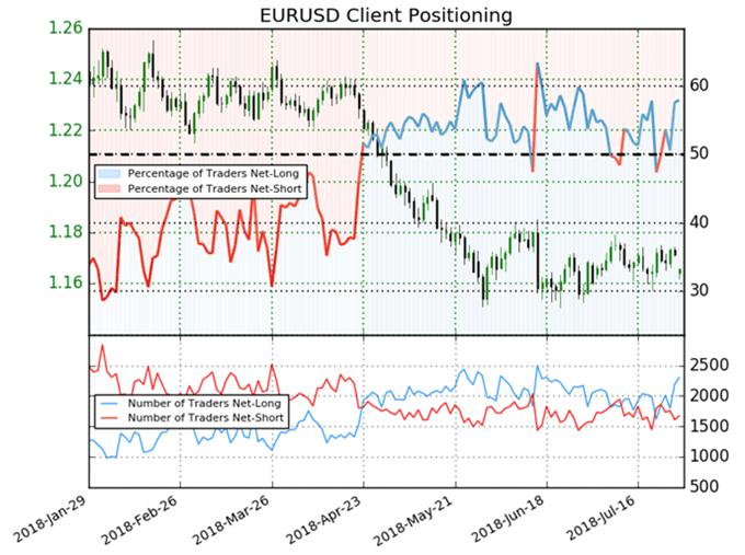 EUR/USD IGCS