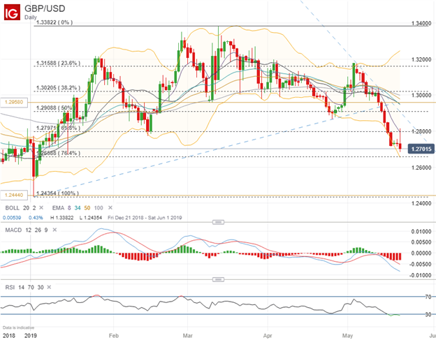 GBPUSD Price Chart Technical Analysis Outlook