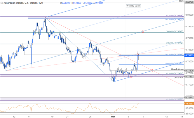 AUD/USD Price Chart - 120min Timeframe