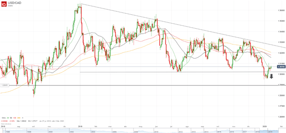 Análisis dólar canadiense: USD/CAD perdiendo el momentum