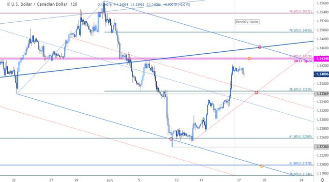 USD/CAD Price Chart - US Dollar vs Canadian Dollar 120min - Loonie Outlook