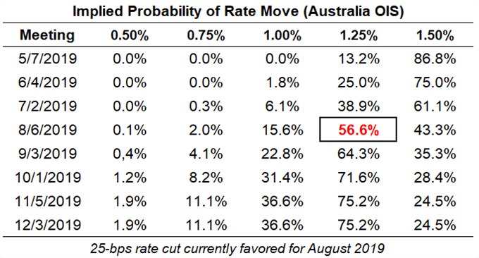 Top 5 Events: March Australia Jobs Report & AUDJPY Price Forecast
