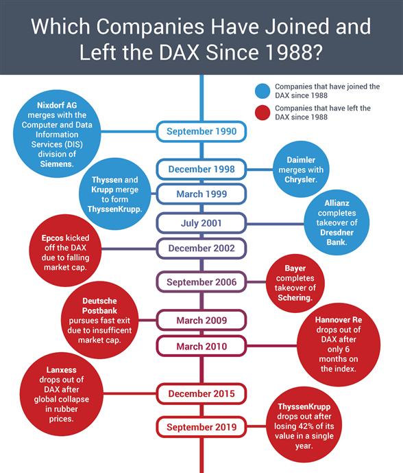 DAX company exits